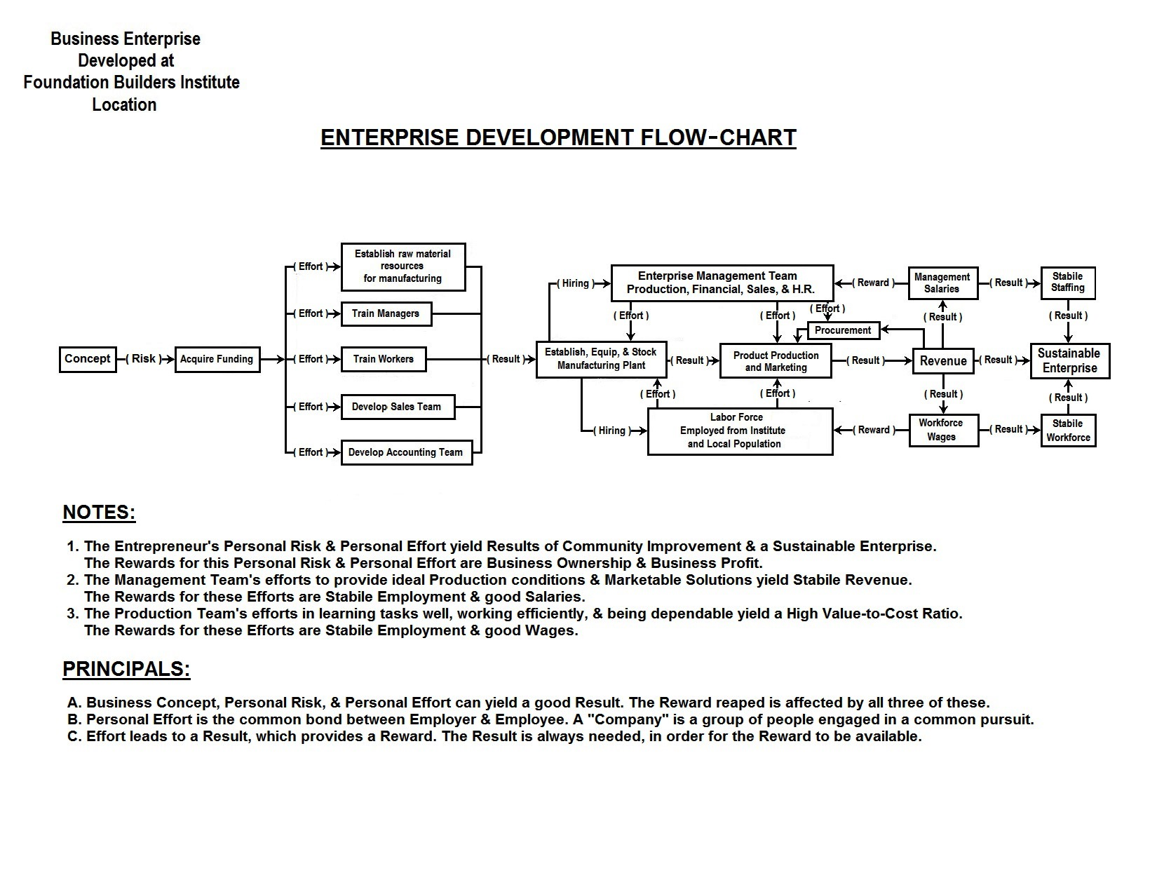 Flow Chart Enterprise Development<p><span class='ddmg-button ddmg-xxlarge ddmg-black ddmg-padding-large ddmg-display-topright' title='Close Modal Image'><i class='fa fa-close'></i></span></p>