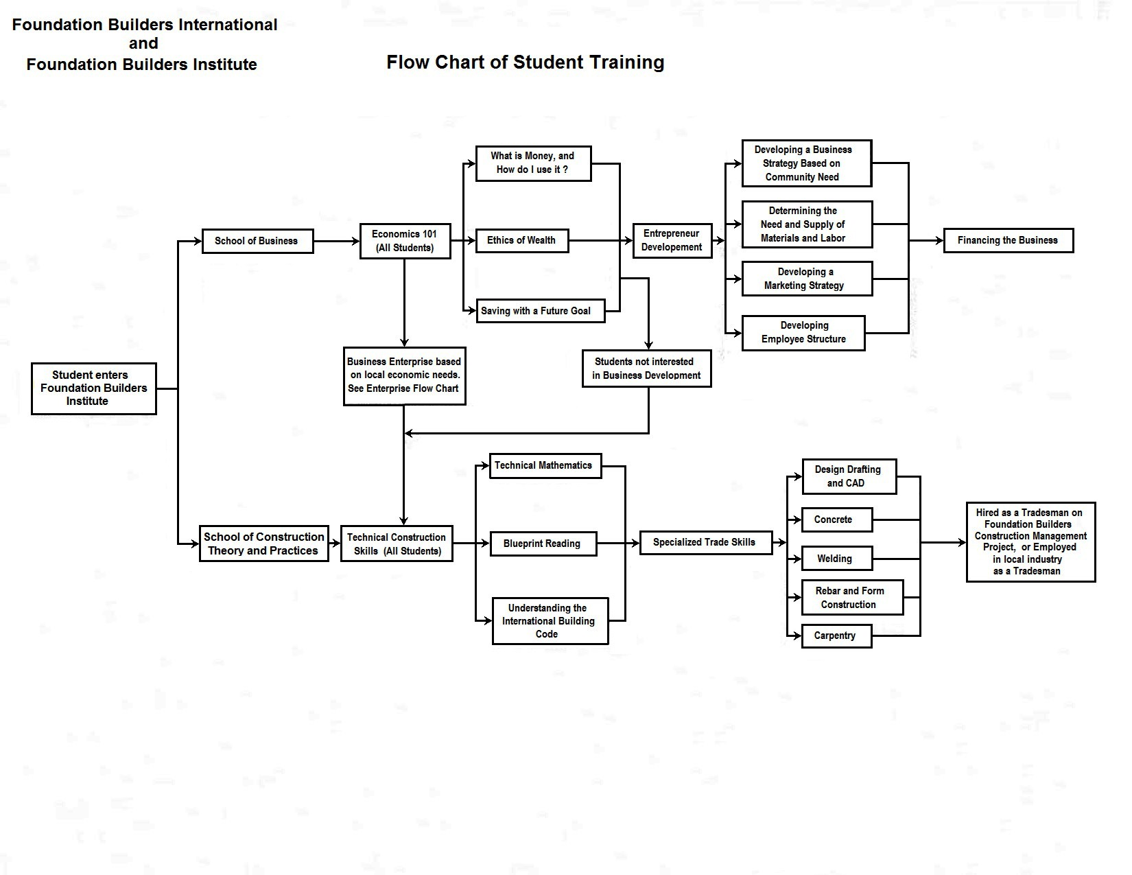 Flow Chart Student Training<p><span class='ddmg-button ddmg-xxlarge ddmg-black ddmg-padding-large ddmg-display-topright' title='Close Modal Image'><i class='fa fa-close'></i></span></p>